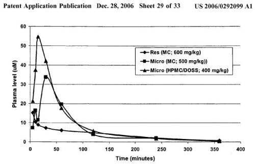 micronisé resveratrol